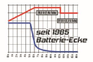Batterie Ecke